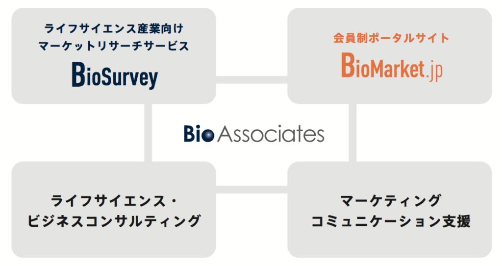 ビジネスコンサルティング・研究市場動向調査(BioSurvey)・バイオポータルサイト運営(バイオマーケットjp)